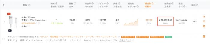 Anker-sales